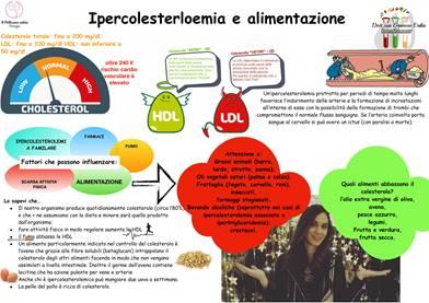 Ipercolesterolemia e alimentazione